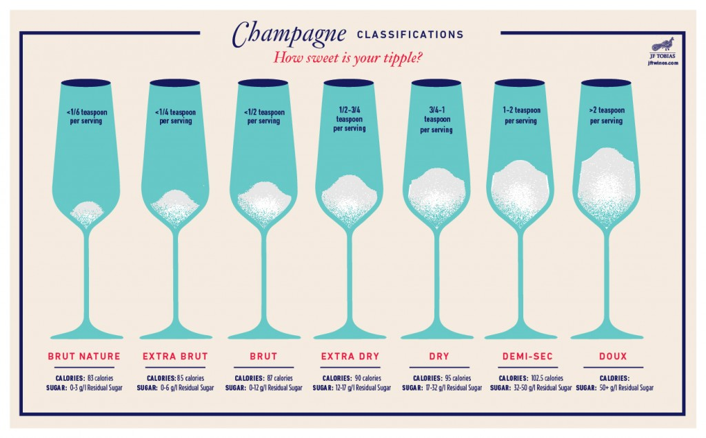 Sparkling Wine and Champagne's Sweetness Levels