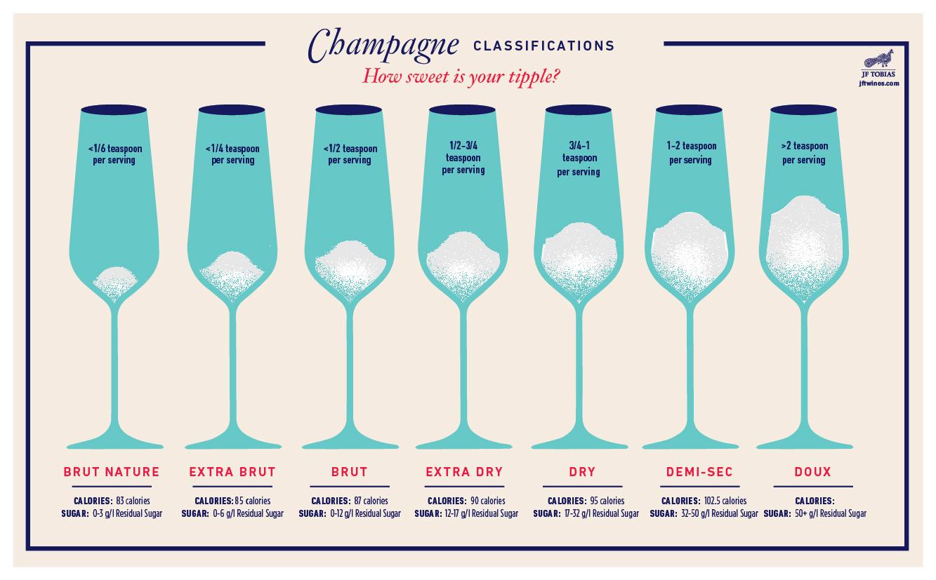champagne sweetness chart