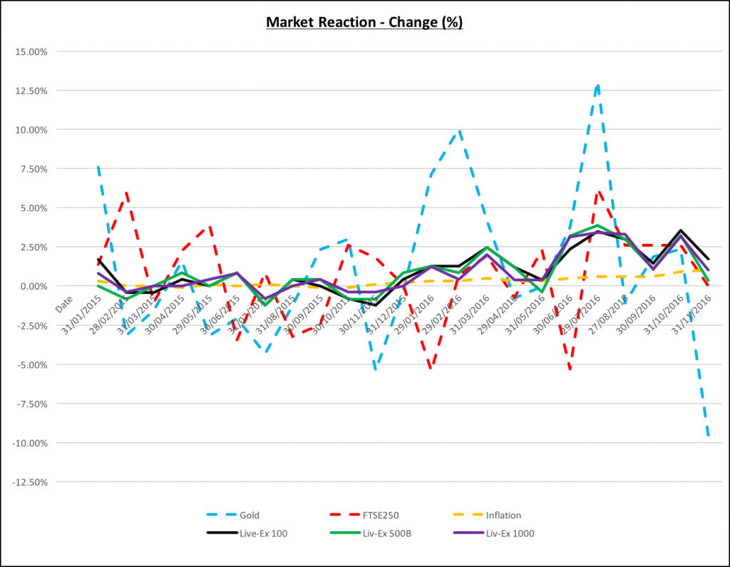 Graph: How the market reacted to the EU referendum news there and thereafter.