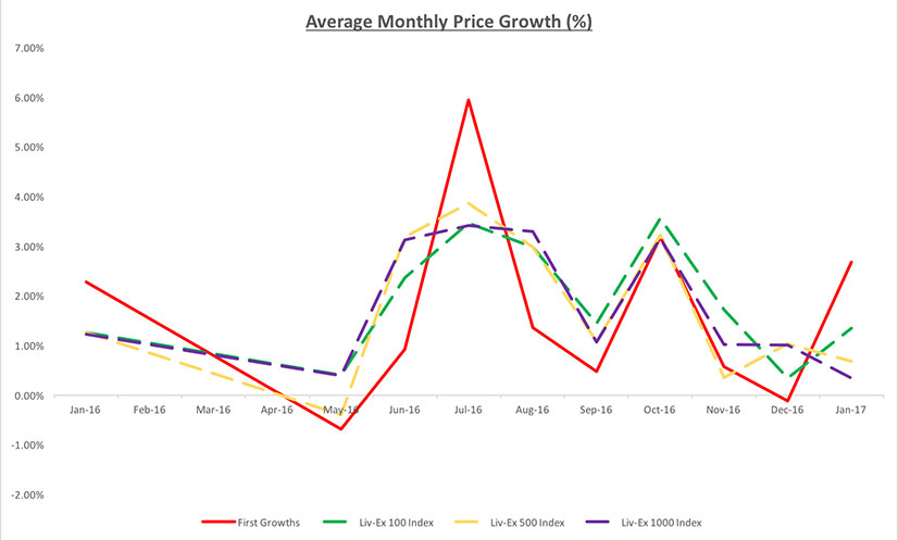 first growth price performance vs market graph