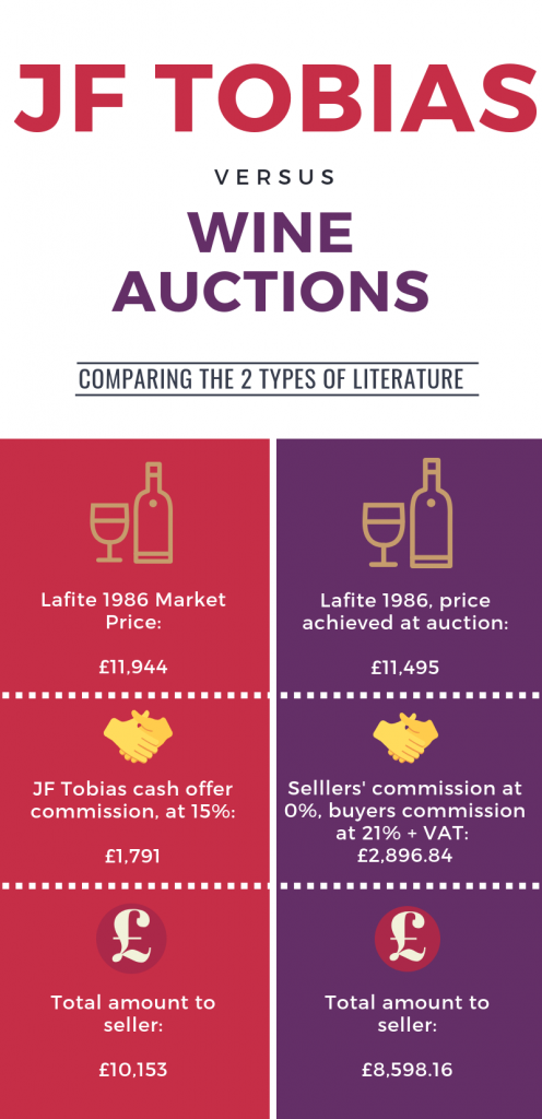 Fine Wine Auctions: How to Sell Wine for the Greatest Return
